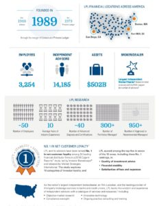 lpl Financial At- A- Glance Infographic